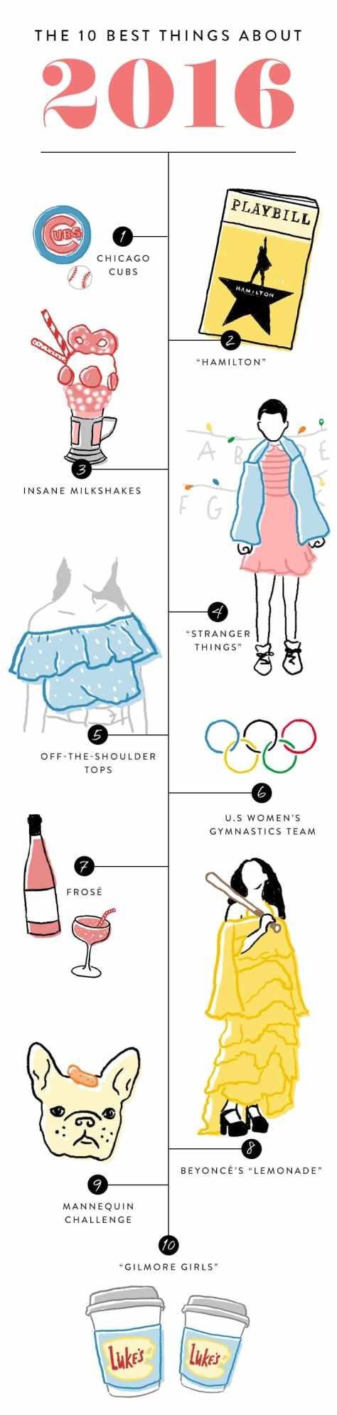 2016_best_things_infographic